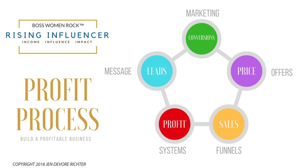Rising Influencer Profit Process