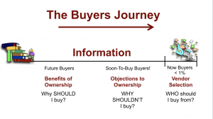 Buyer's Journey - generate leads